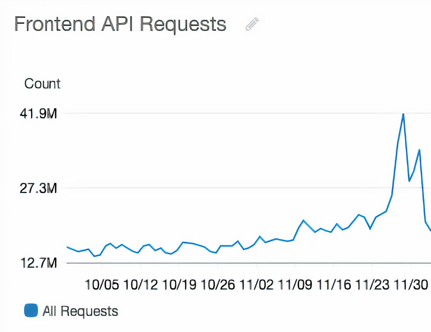 api requests last year BFCM boost commerce