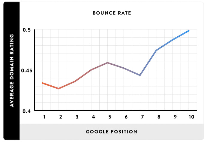 bounce rate affects google ranking shopify speed optimization