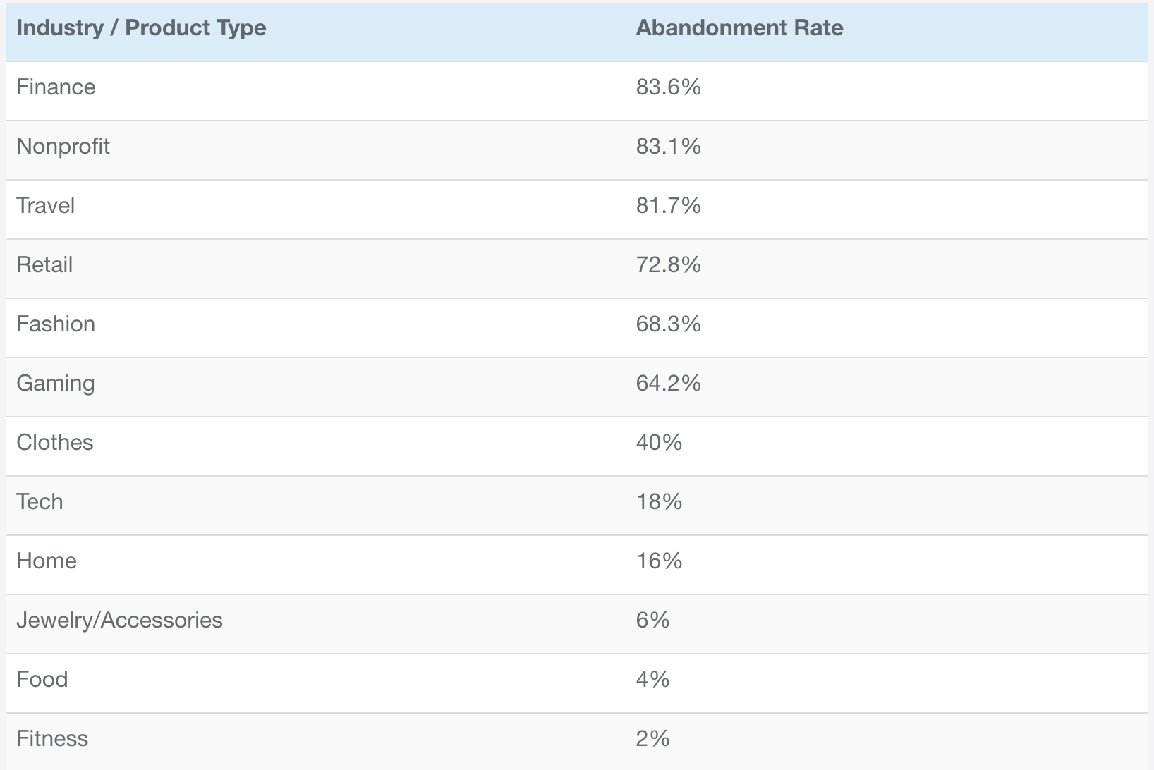 checkout abandonment rate by industry