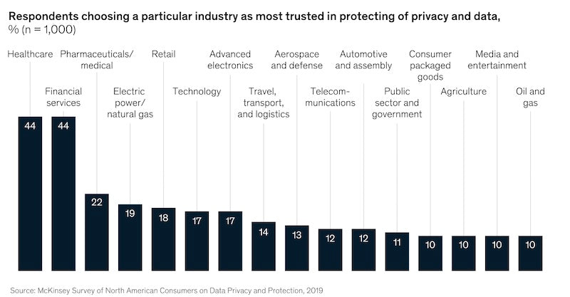customer trust level and data protection of online business