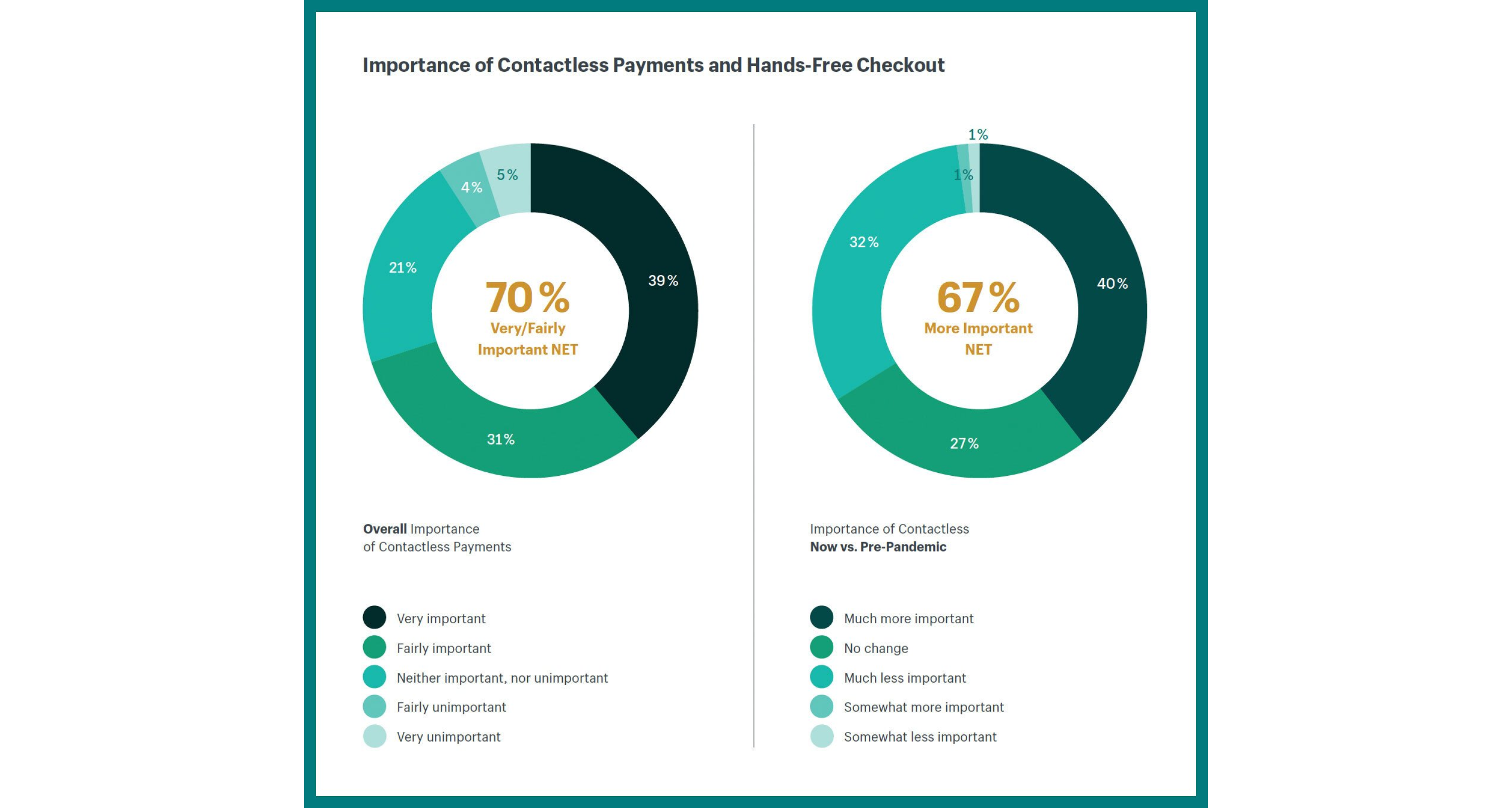 contactless payments future eCommerce retail post pandemic