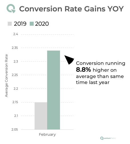 conversion rate yoy increase