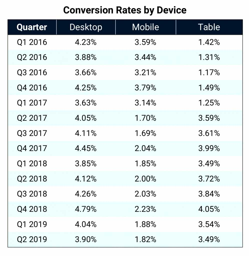 website conversion rate by device