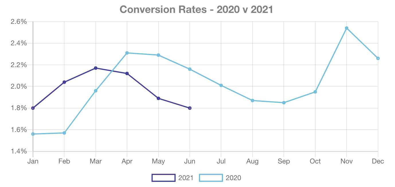 website conversion rates in all eCommerce segments