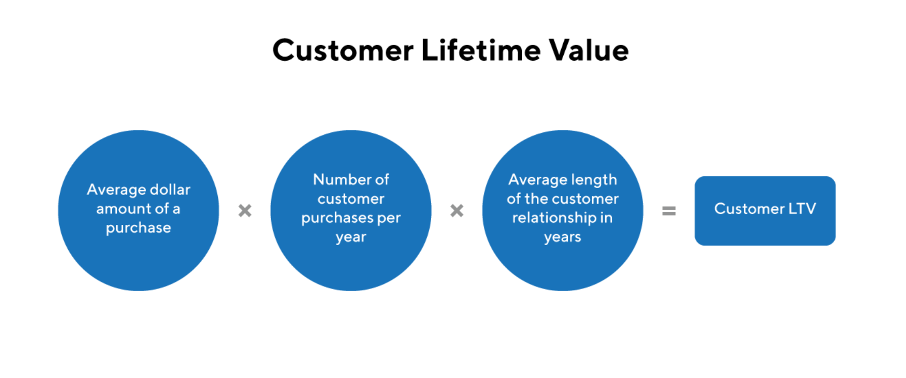 customer lifetime value ecommerce features