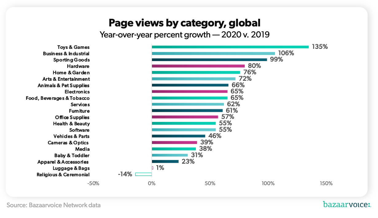 ecommerce sme growth by category 2020