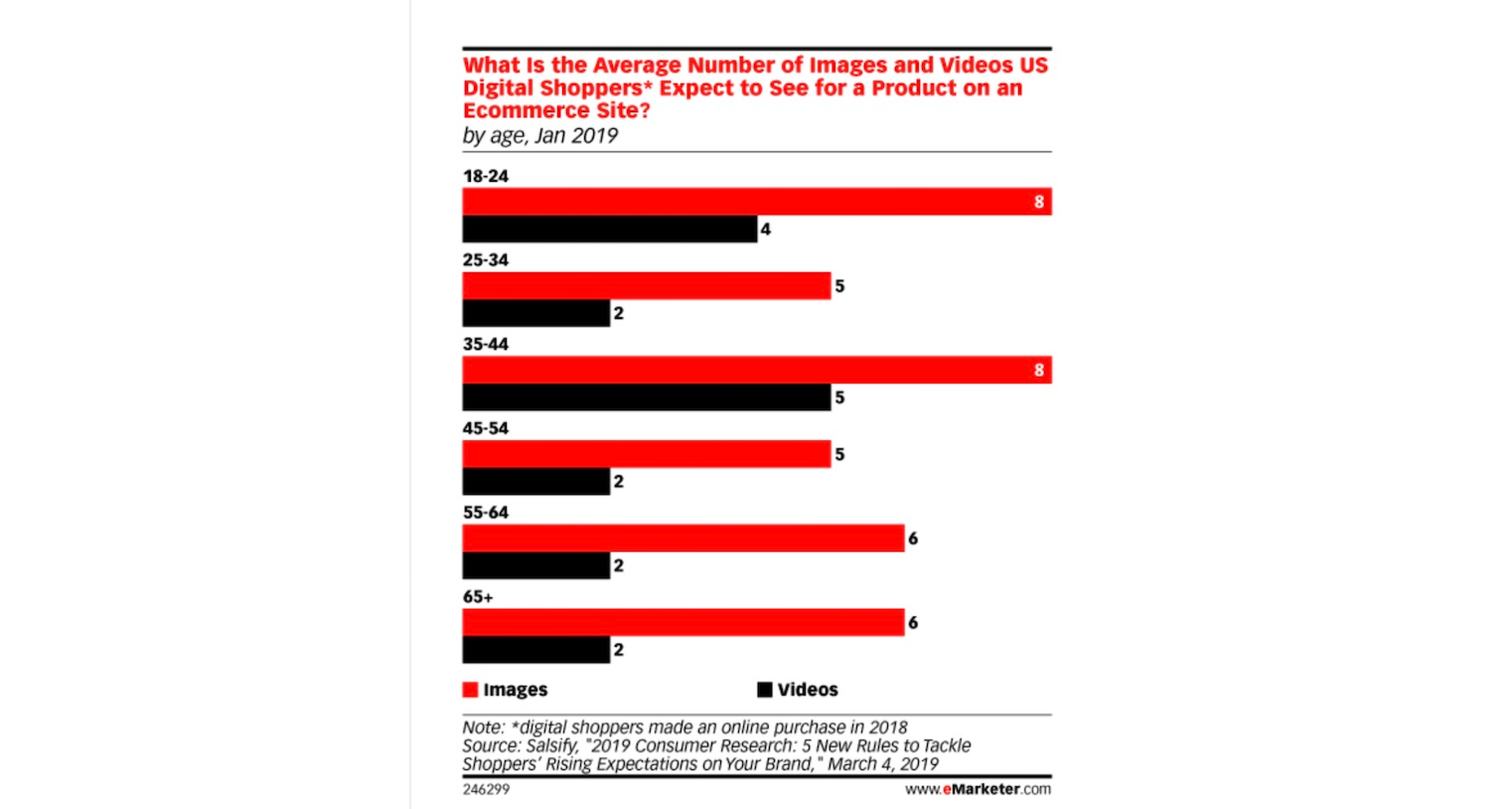 shopify speed optimization emarketer survey result about demanding for video