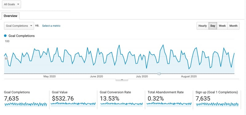 google analytics conversions goals overview
