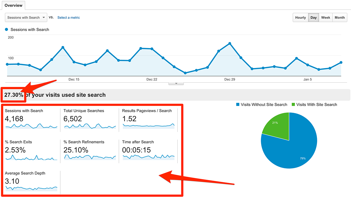 google analytics site search seo