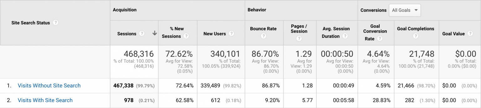google analytics site search usage