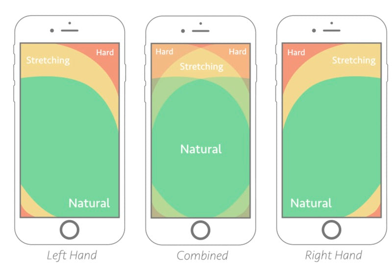 mobile hand placement navigation