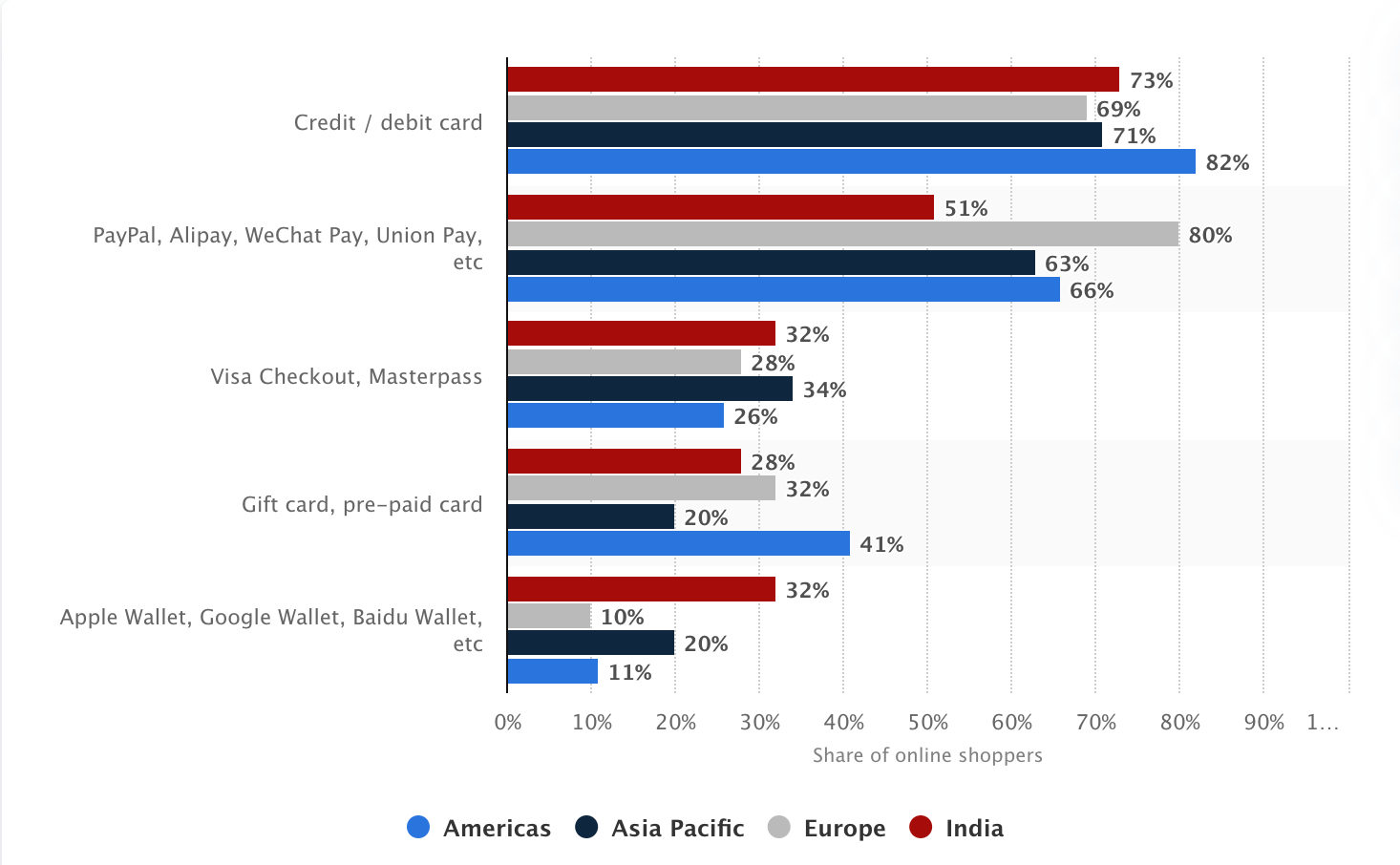 Popular payment methods of online shoppers checkout abandonment