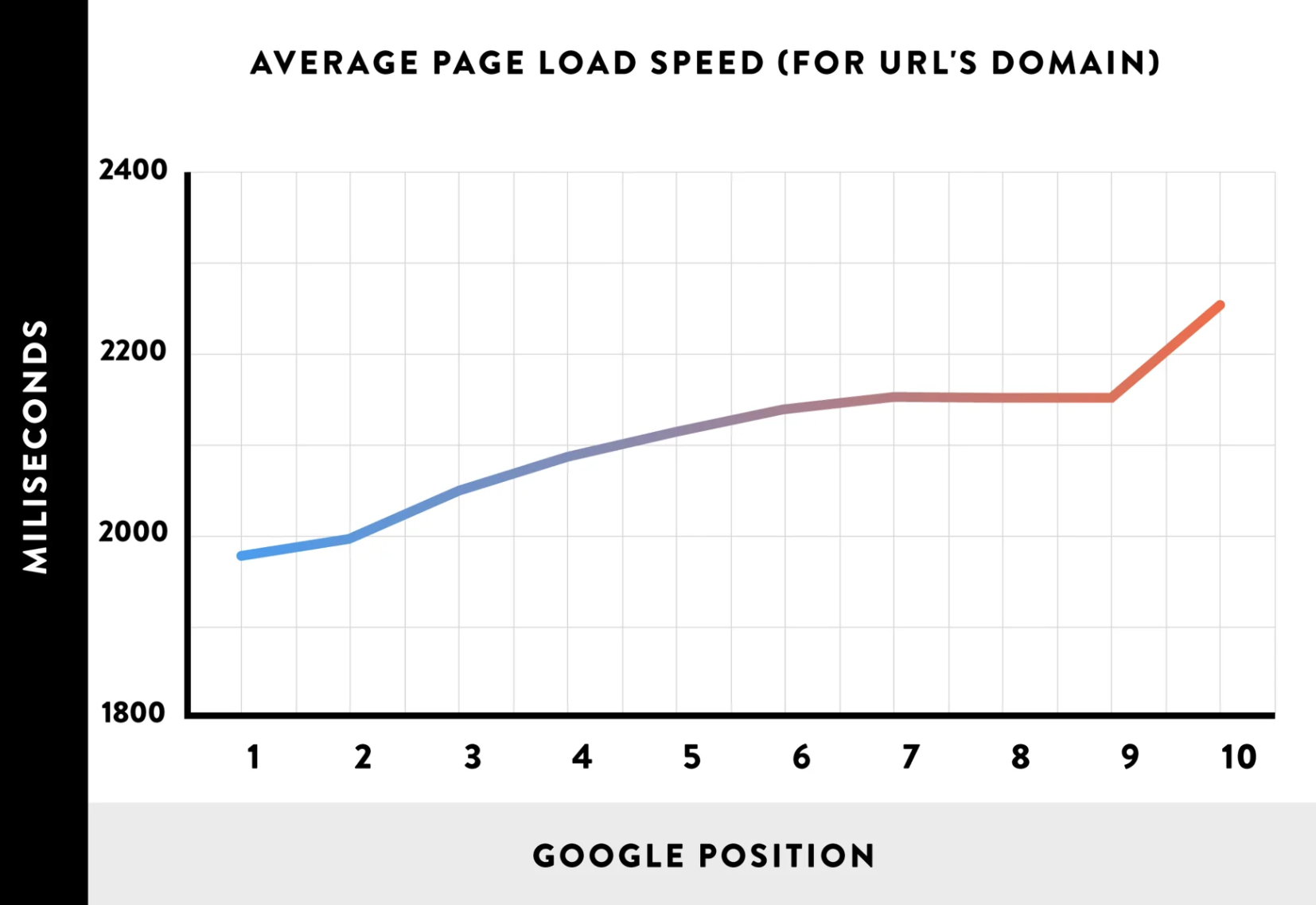 page load vs google position boost pagespeed optimization