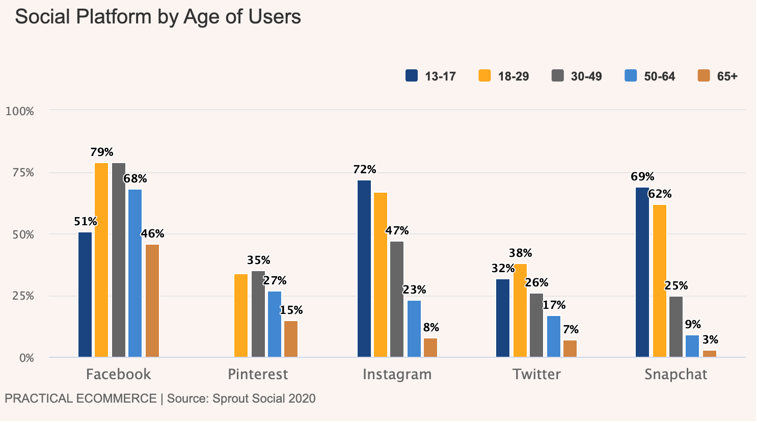 social commerce social platforms by age groups