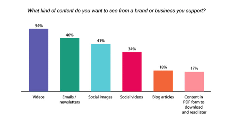 preferred bfcm content types from brands