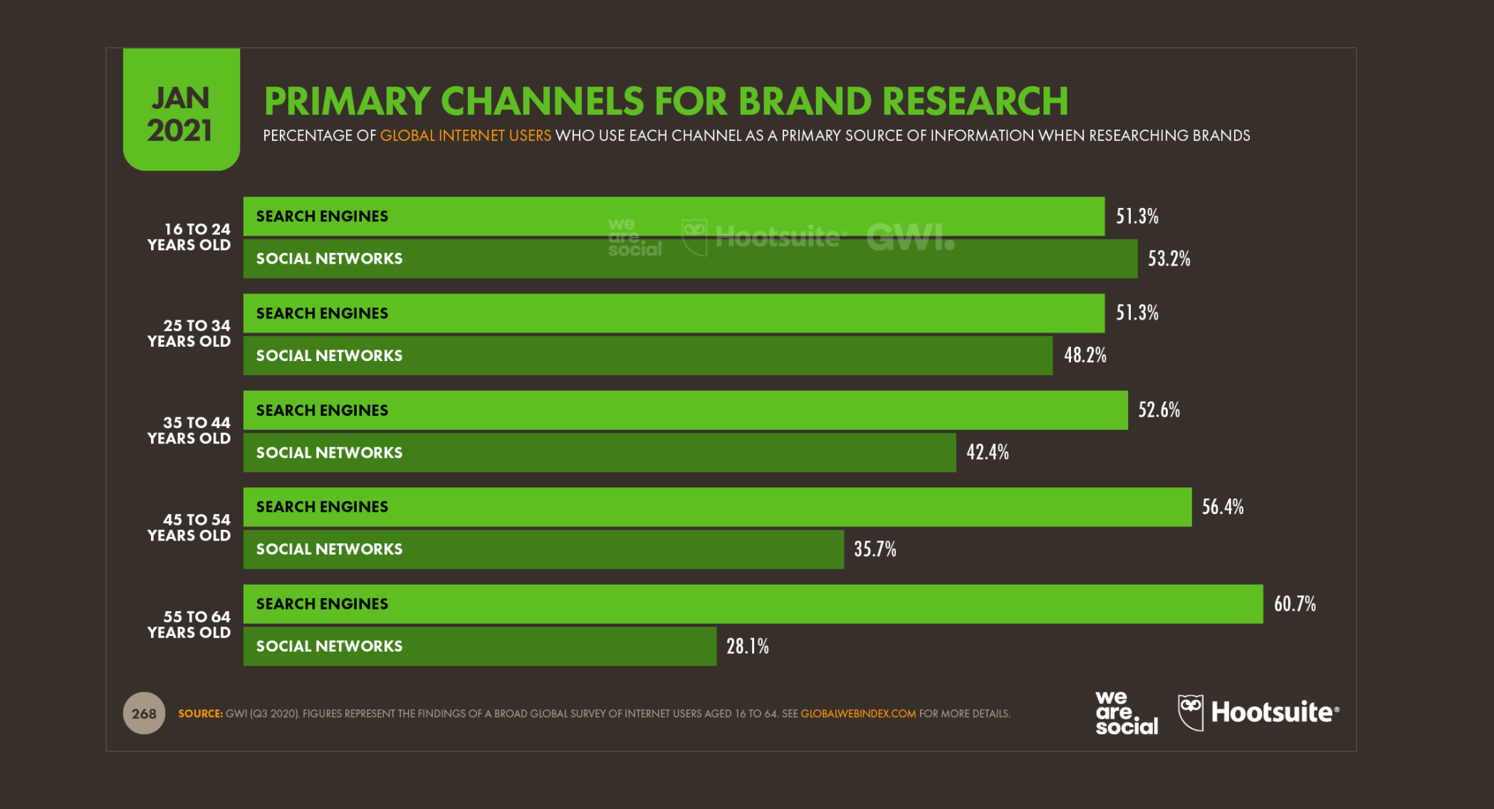 channels for brand search future eCommerce retail post pandemic