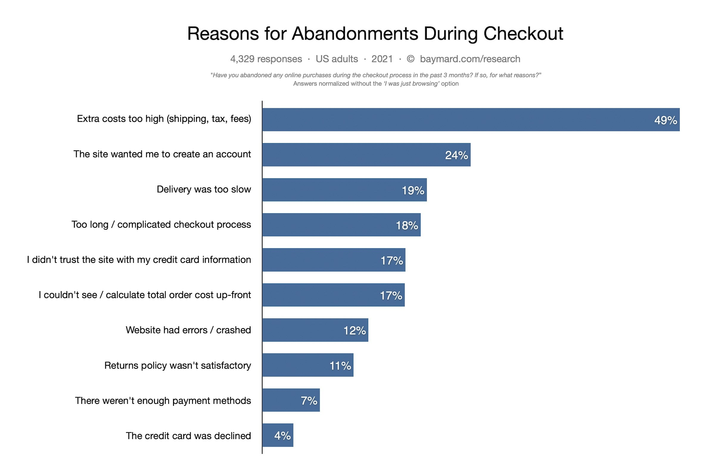 top reasons for checkout abandonment