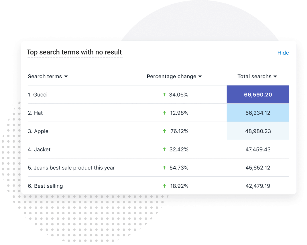 search with no result onsite search seo
