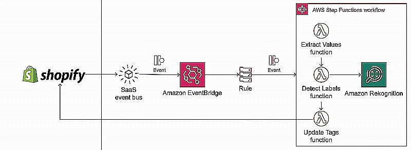 shopify aws eventbridge
