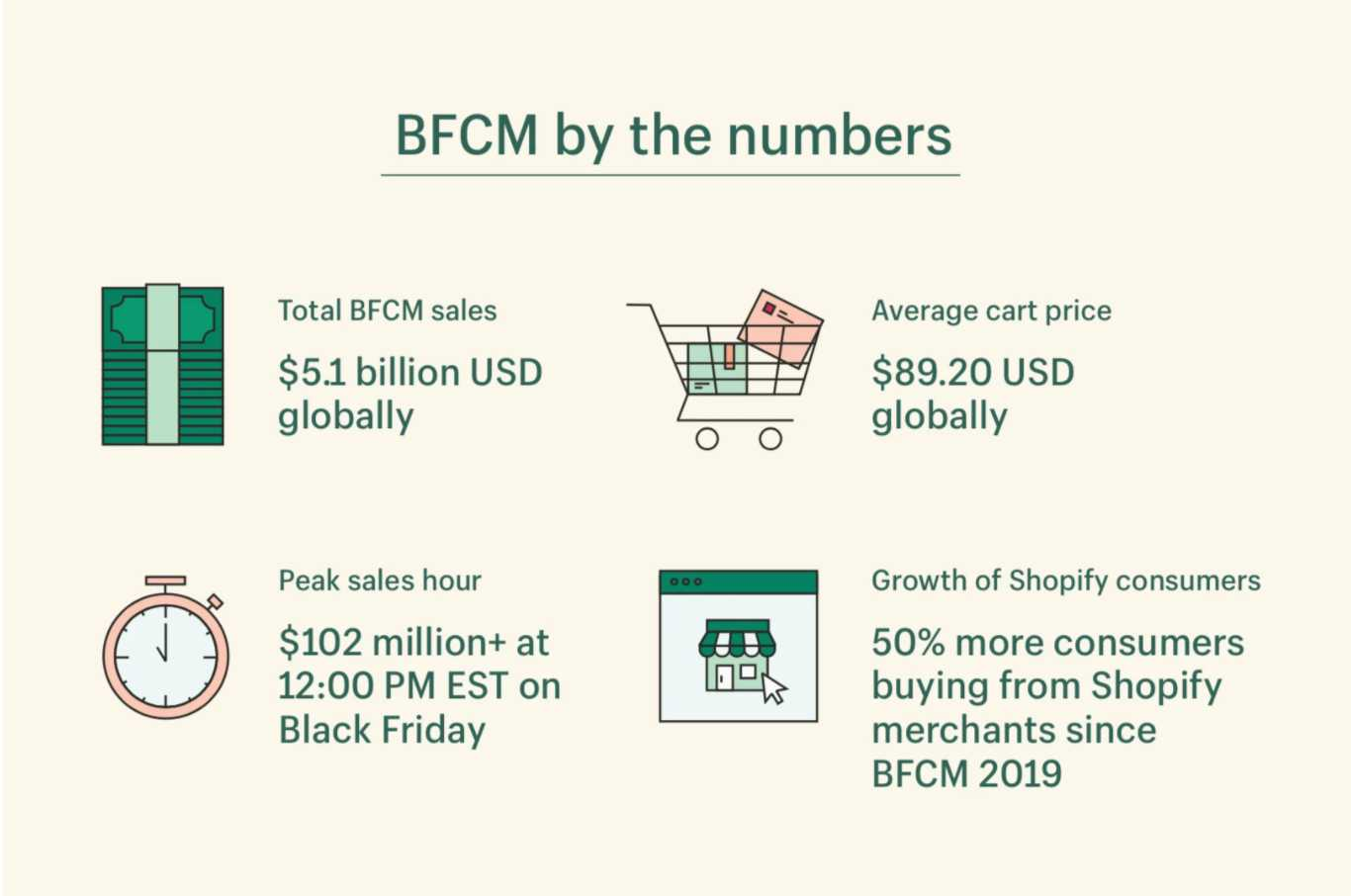 social commerce Shopify bfcm by numbers