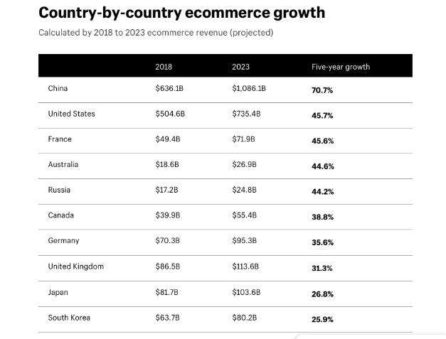 shopify growth countries shopify 2019 review