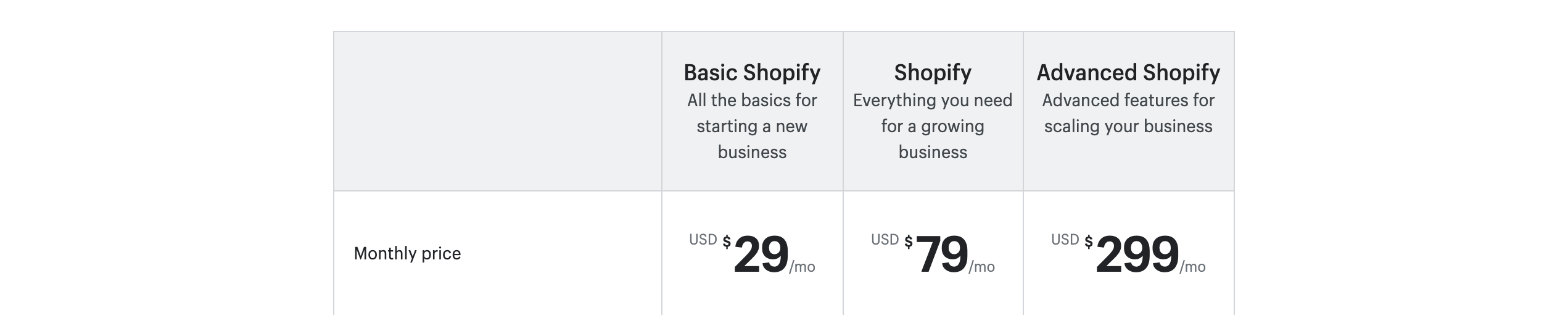 shopify pricing shopify vs woocommerce