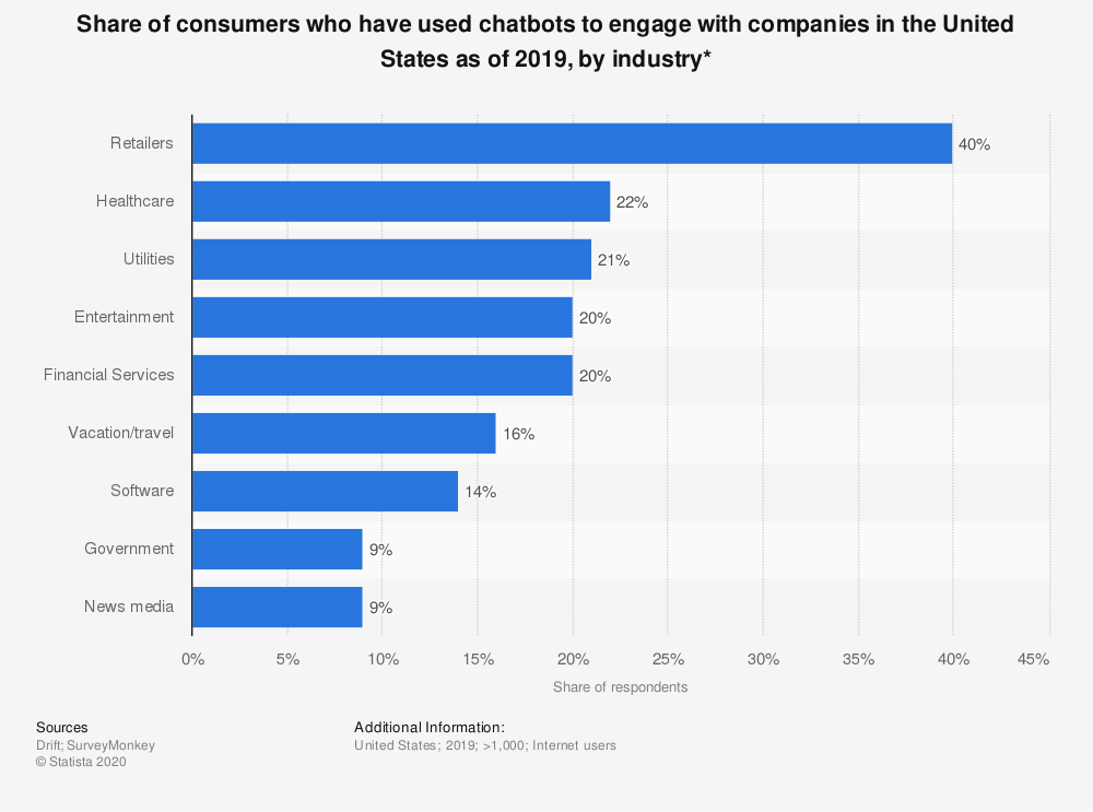 Share of consumers who use chatbots SaaS eCommerce