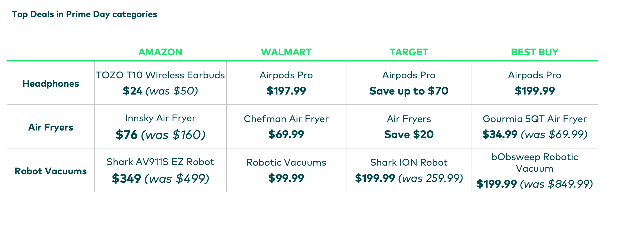 top deals on prime day 2021