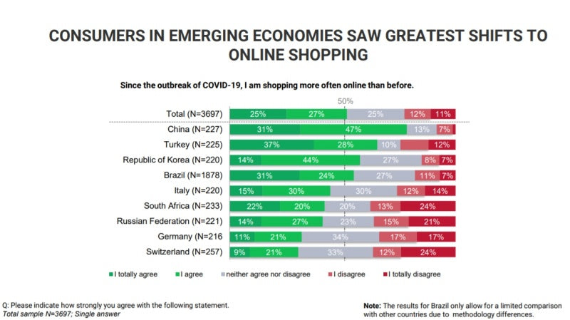 unctad online shopping growth emerging economies