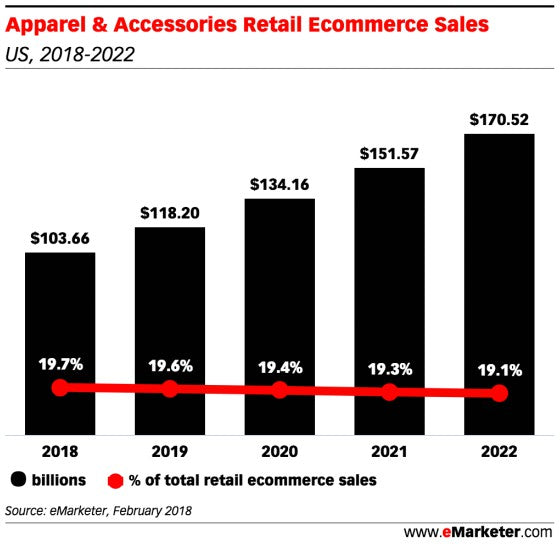 us apparel retail ecommerce sales