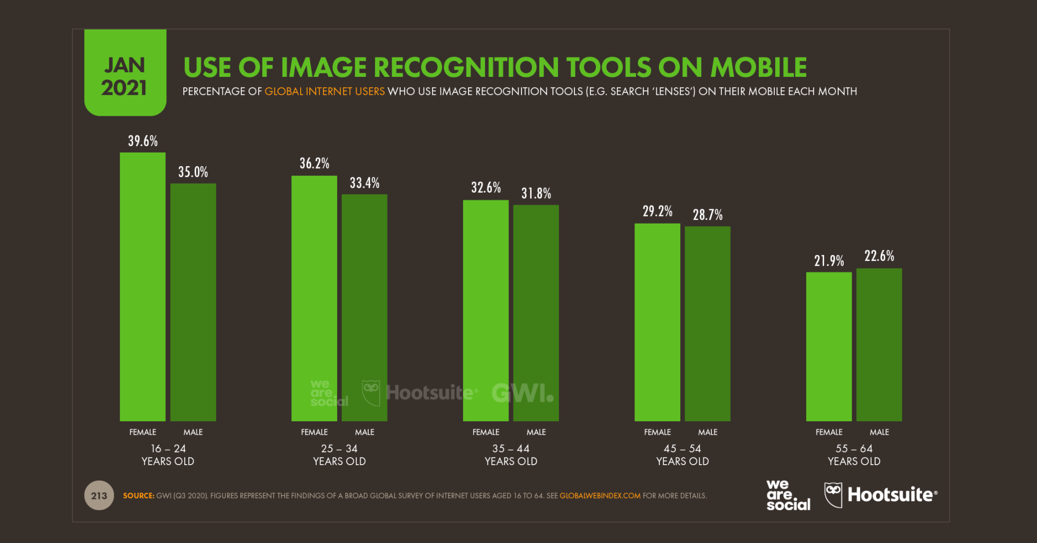 use of image recognition tools on mobile future eCommerce retail post pandemic