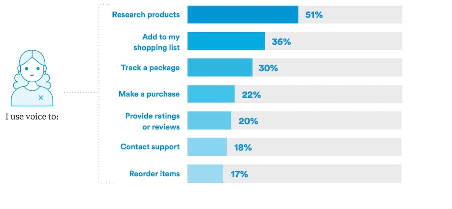 voice search and shopping statistics trend in mcommerce