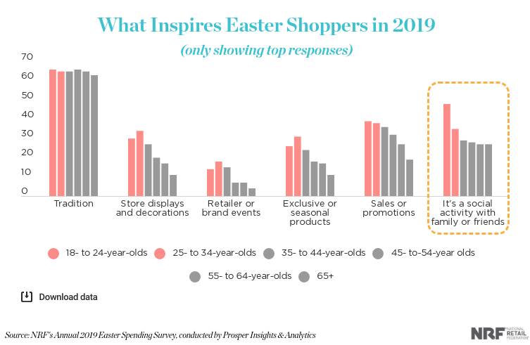 what makes customers shop during Easter