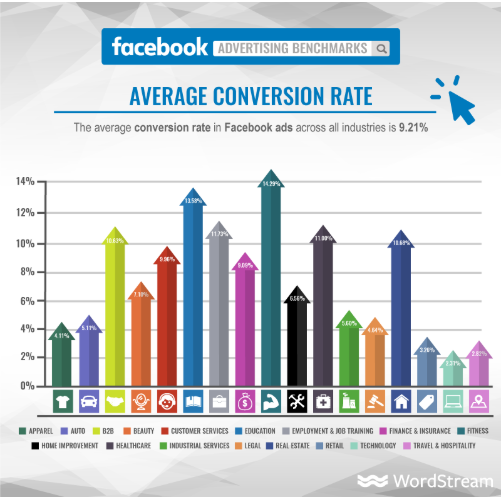 average conversion rate for facebook ads