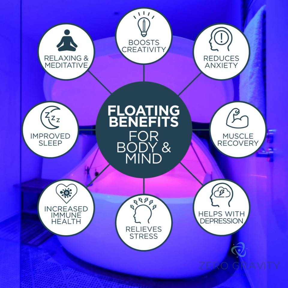 Zero Gravity Float Spa - Altrincham - The Garden Eatery