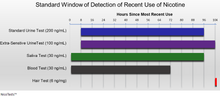 Nicotine Detection Window graph