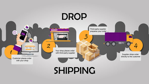 Shopify Dropshipping - Best Idea to Create Online Business With Minimum Investment