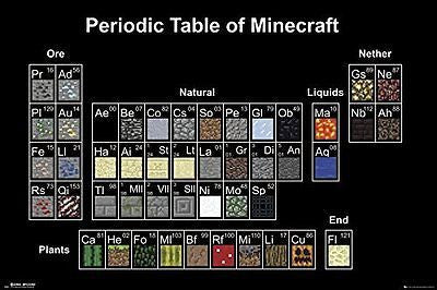 Minecraft Periodic Table Poster Computer Video Game Print Wall Art Large Maxi