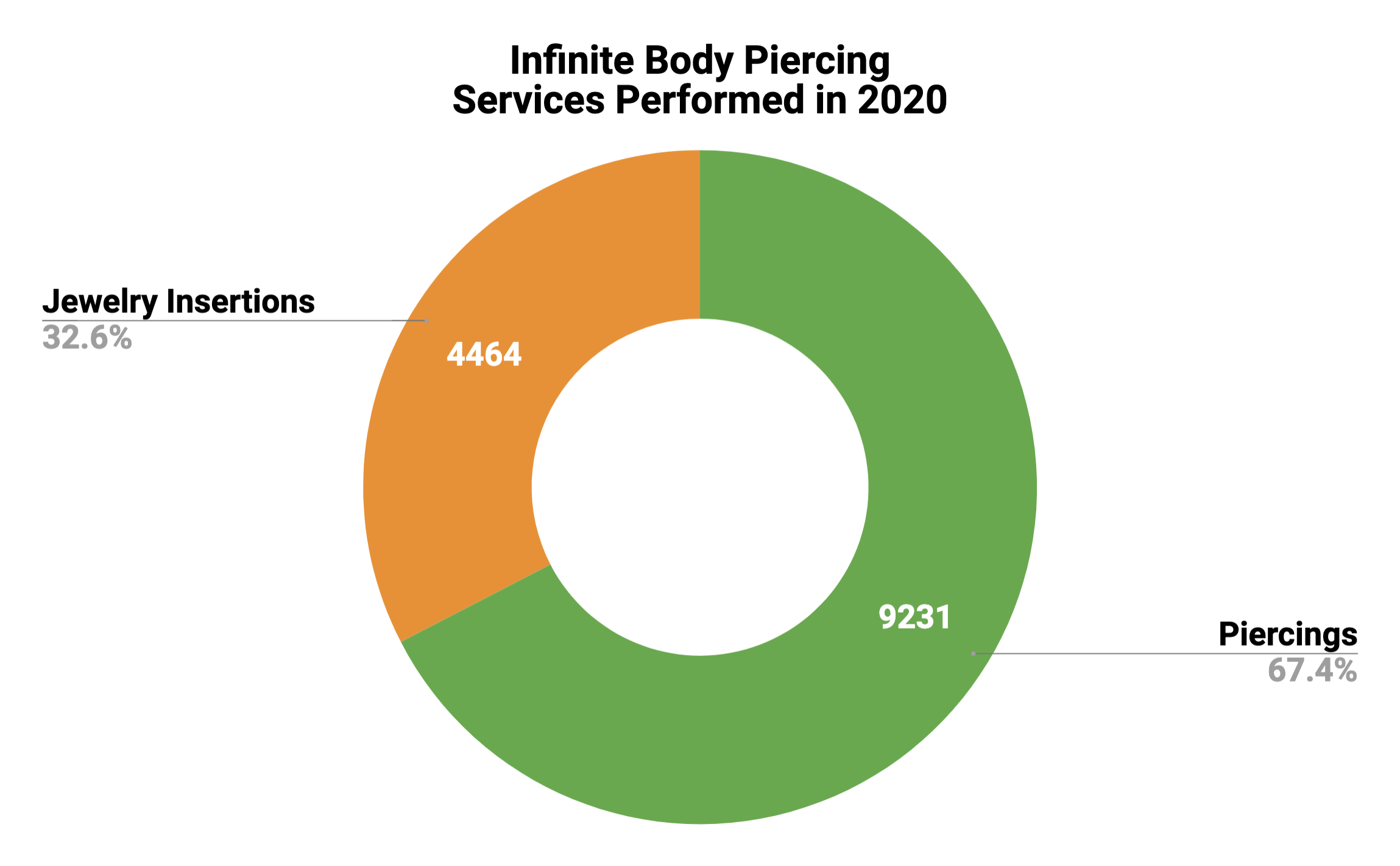 2020 Total Piercings and Jewelry Insertions