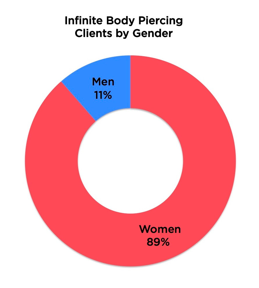 Infinite Body Piercing 2017 Clients by Gender