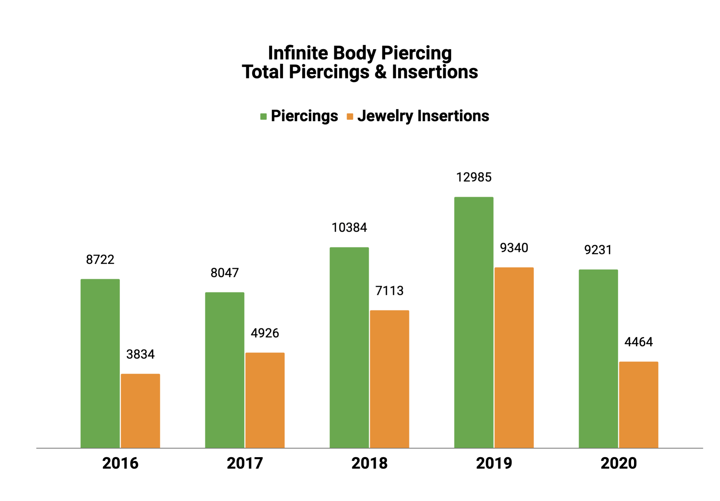 Total Piercings and Jewelry Insertions Annual Comparison