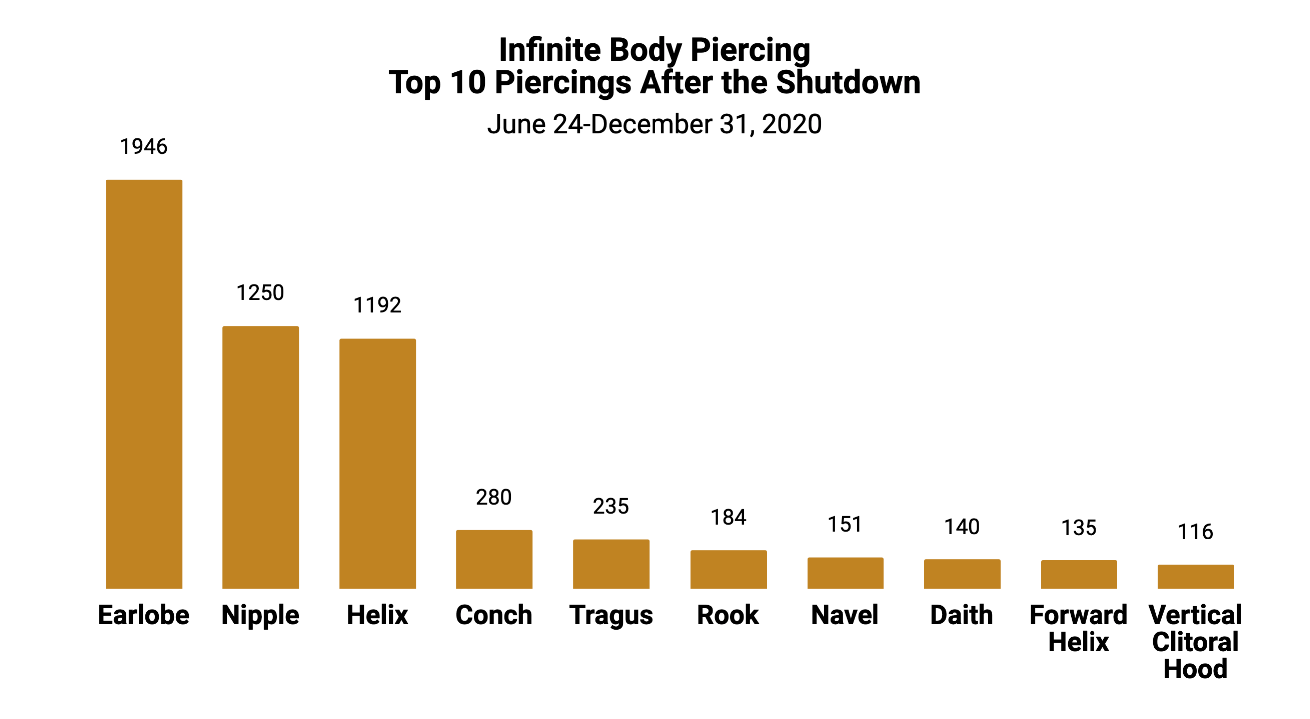 2020 Top 10 Piercings After the Shutdown