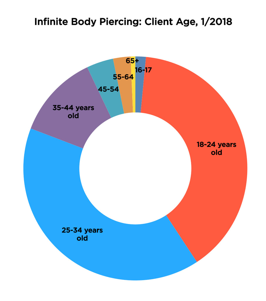 Infinite Body Piercing 2017 Clients by Age