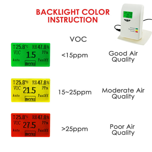 VOC-21 VOC Monitor Tester Indoor Air Quality IAQ Meter Detector 0~50ppm- Temperature, Humidity, Air Contaminants Measure Tester