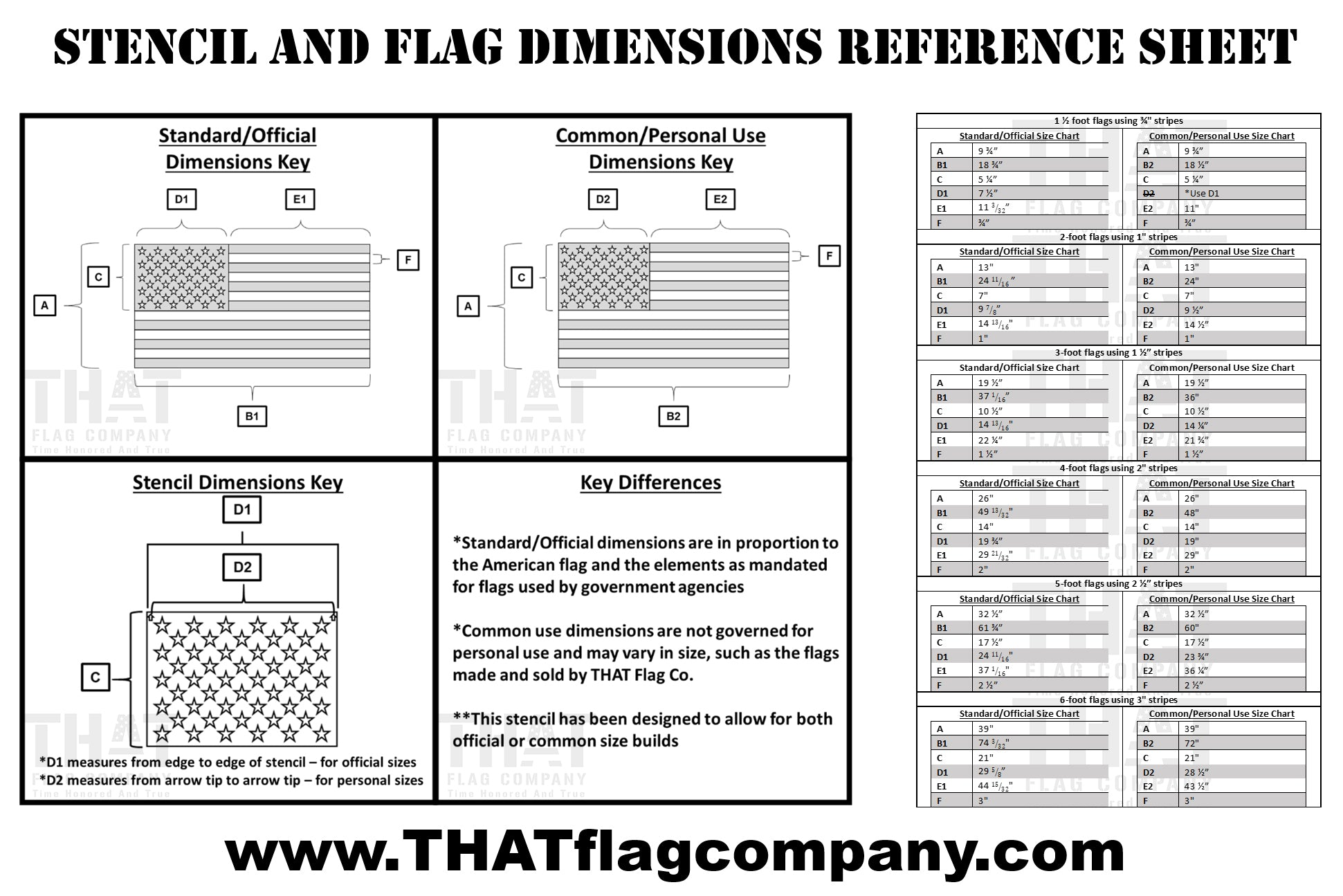Stencil Reference Sheet