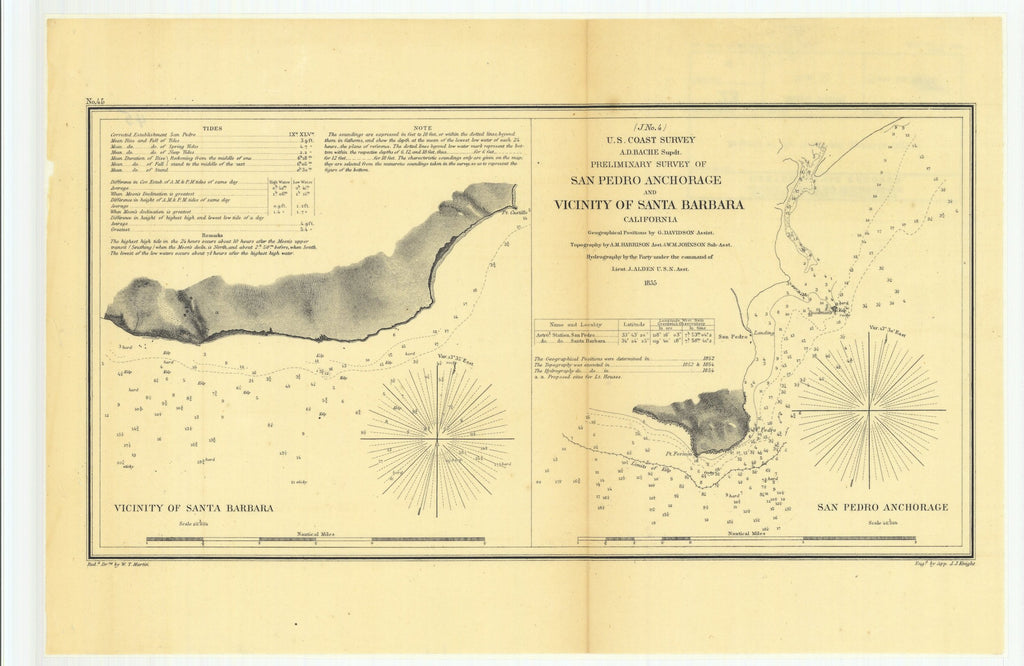 18 x 24 inch 1855 US old nautical map drawing chart of Preliminary Survey of San Pedro Anchorage and Vicinity of Santa Barbara, California with Vicinity of Santa Barbara and San Pedro Anchorage From  U.S. Coast Survey x4260