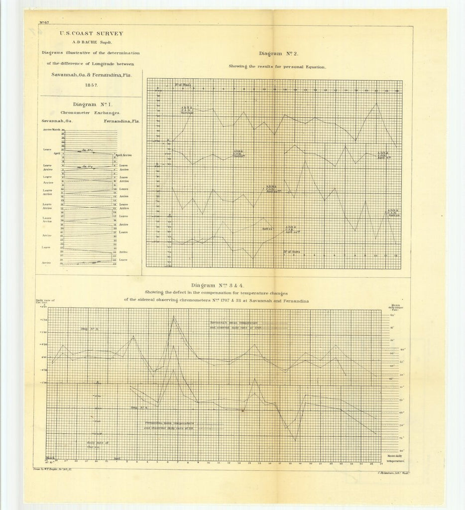 18 x 24 inch 1857 US old nautical map drawing chart of Diagrams Illustrative of the Determination of the Difference of Longitude Between Savannah, Georgia and Fernandina, Florida From  U.S. Coast Survey x1487