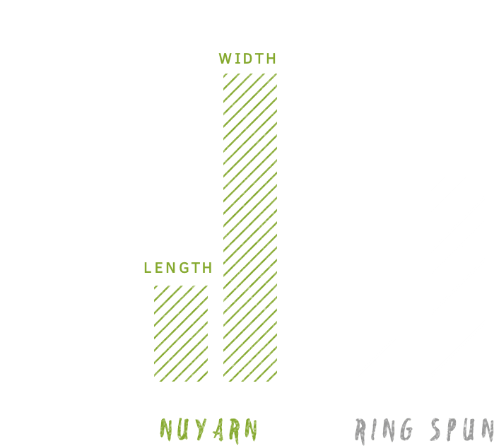 Stretchier Chart