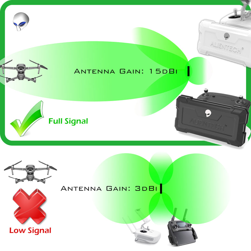 ALIENTECH DUO Antenna booster range extender Parrot Anafi drone (Without amplifier) - ALIENTECH