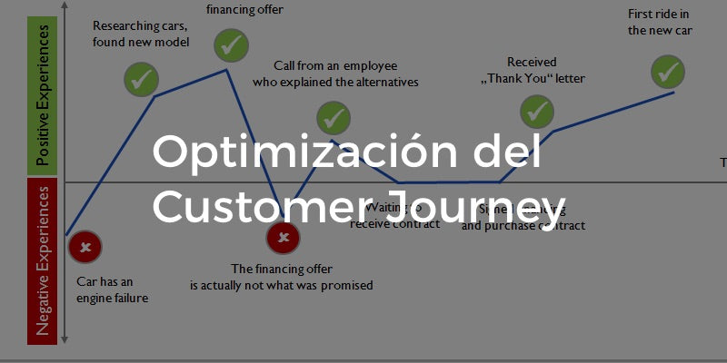 Optimización del Customer Journey